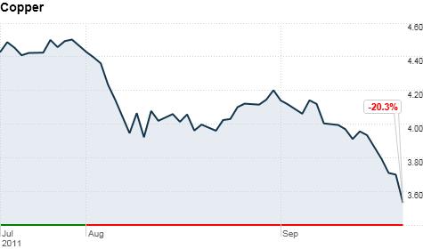 chart ws commodity metals copper 201192211185.top